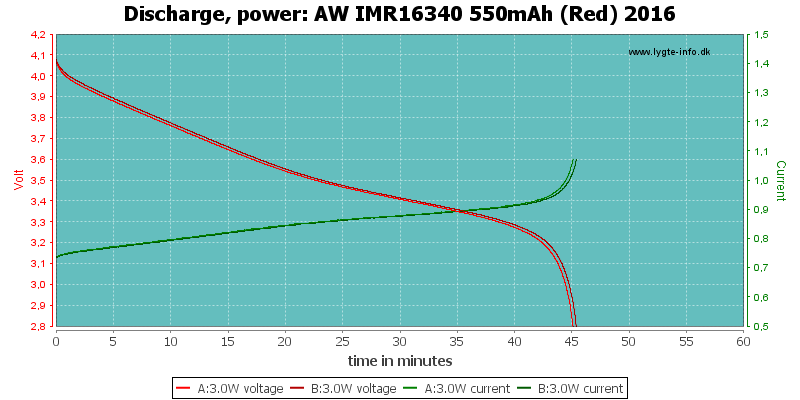 AW%20IMR16340%20550mAh%20(Red)%202016-PowerLoadTime