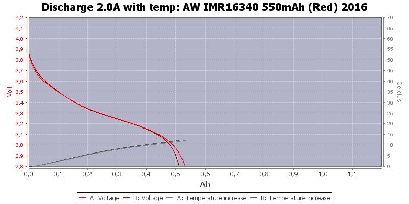 AW%20IMR16340%20550mAh%20(Red)%202016-Temp-2.0