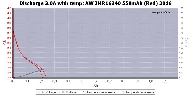 AW%20IMR16340%20550mAh%20(Red)%202016-Temp-3.0