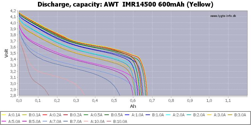 AWT%20%20IMR14500%20600mAh%20(Yellow)-Capacity