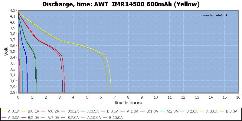 AWT%20%20IMR14500%20600mAh%20(Yellow)-CapacityTimeHours