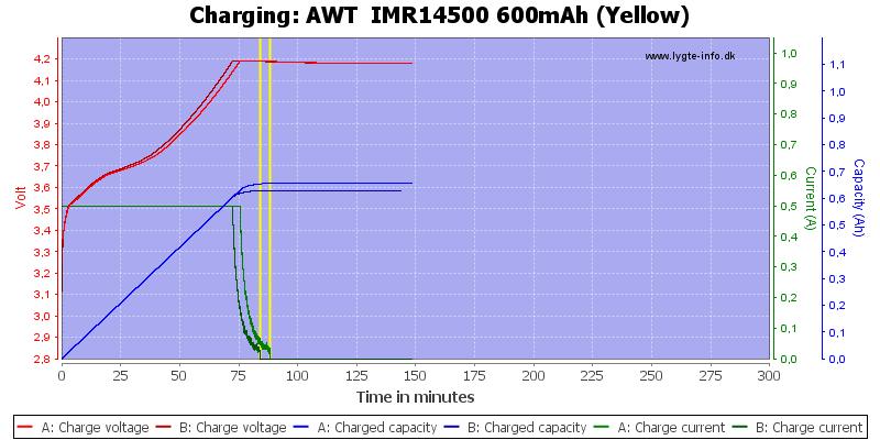 AWT%20%20IMR14500%20600mAh%20(Yellow)-Charge