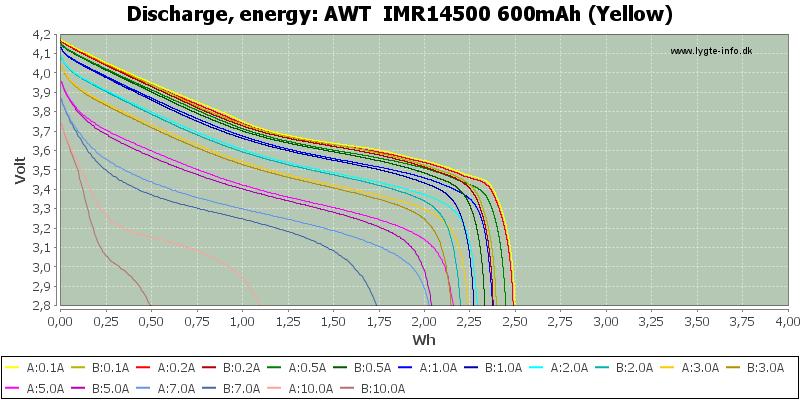 AWT%20%20IMR14500%20600mAh%20(Yellow)-Energy
