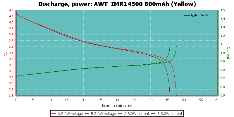 AWT%20%20IMR14500%20600mAh%20(Yellow)-PowerLoadTime