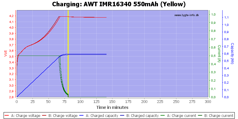 AWT%20IMR16340%20550mAh%20(Yellow)-Charge