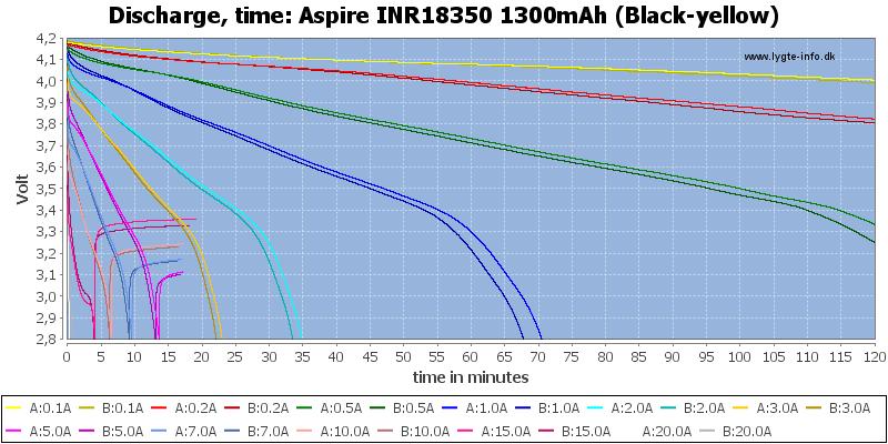 Aspire%20INR18350%201300mAh%20(Black-yellow)-CapacityTime