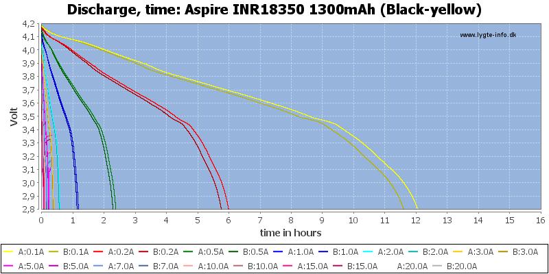 Aspire%20INR18350%201300mAh%20(Black-yellow)-CapacityTimeHours