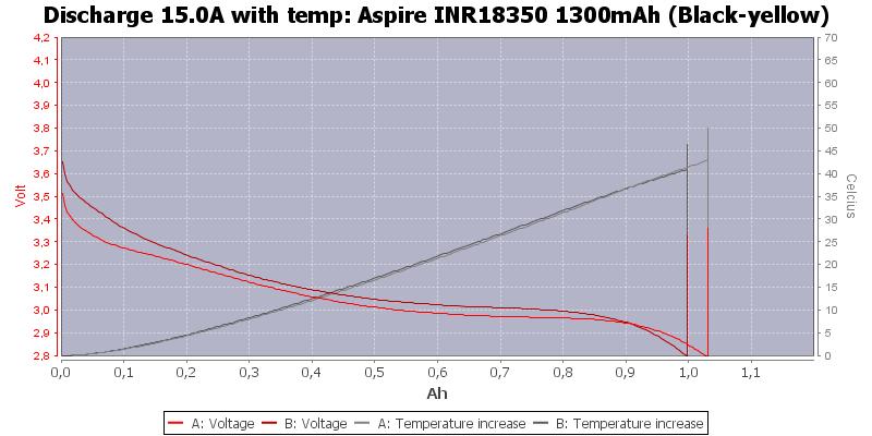 Aspire%20INR18350%201300mAh%20(Black-yellow)-Temp-15.0
