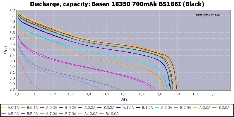 Basen%2018350%20700mAh%20BS186I%20(Black)-Capacity