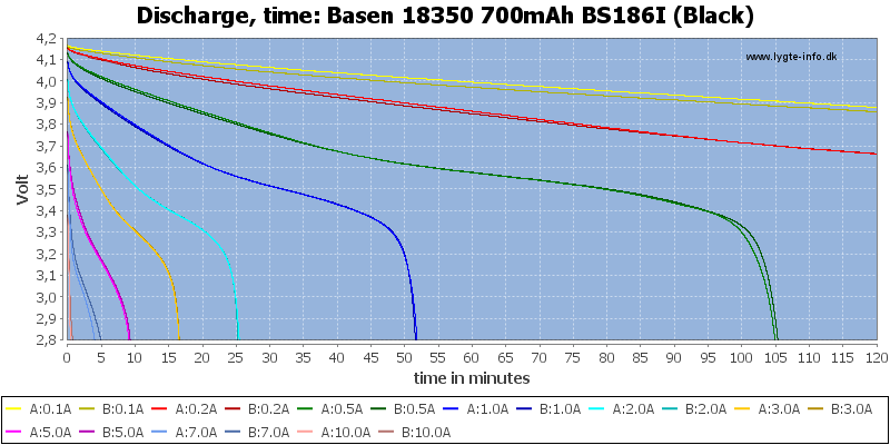 Basen%2018350%20700mAh%20BS186I%20(Black)-CapacityTime
