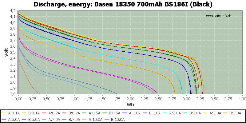 Basen%2018350%20700mAh%20BS186I%20(Black)-Energy