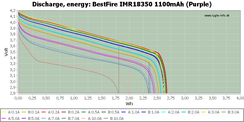 BestFire%20IMR18350%201100mAh%20(Purple)-Energy