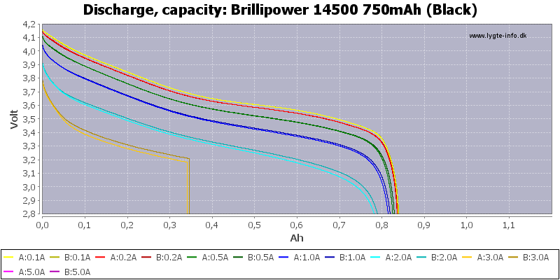 Brillipower%2014500%20750mAh%20(Black)-Capacity