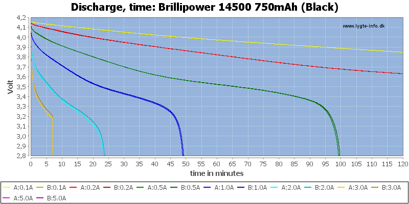 Brillipower%2014500%20750mAh%20(Black)-CapacityTime