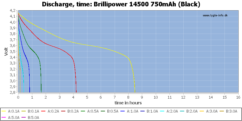 Brillipower%2014500%20750mAh%20(Black)-CapacityTimeHours