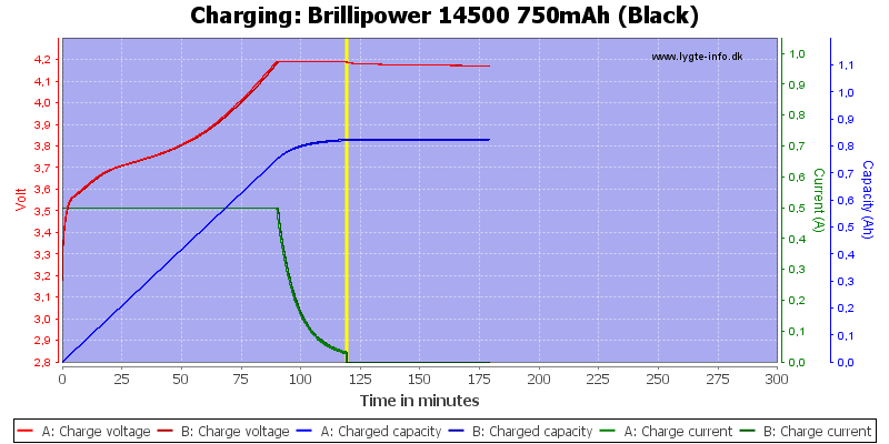 Brillipower%2014500%20750mAh%20(Black)-Charge