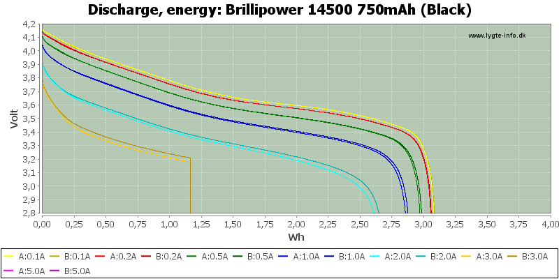 Brillipower%2014500%20750mAh%20(Black)-Energy