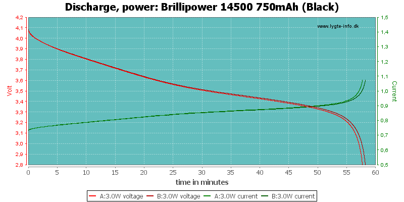 Brillipower%2014500%20750mAh%20(Black)-PowerLoadTime