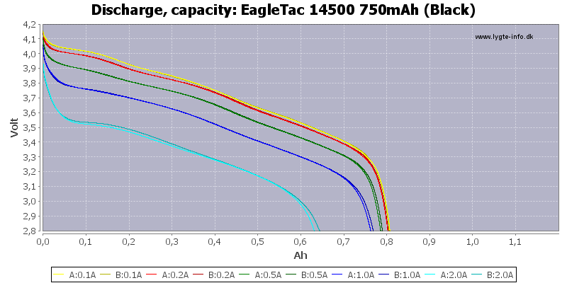 EagleTac%2014500%20750mAh%20(Black)-Capacity