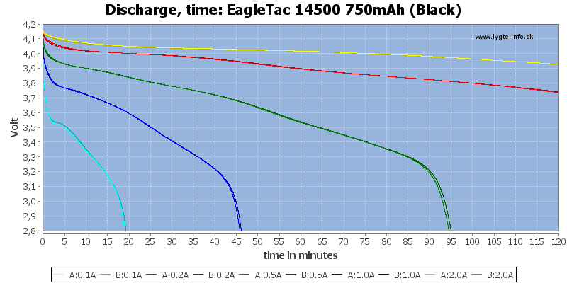 EagleTac%2014500%20750mAh%20(Black)-CapacityTime