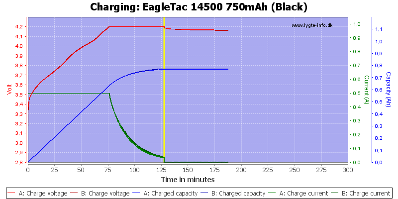 EagleTac%2014500%20750mAh%20(Black)-Charge