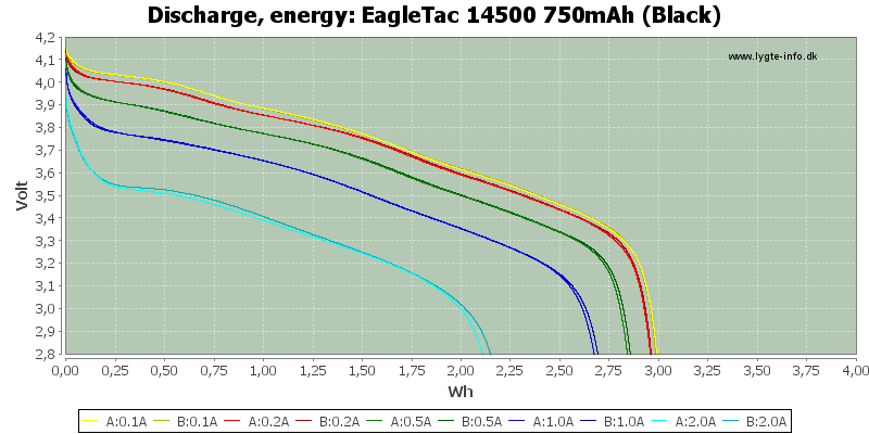 EagleTac%2014500%20750mAh%20(Black)-Energy
