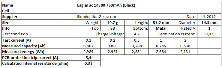 EagleTac%2014500%20750mAh%20(Black)-info