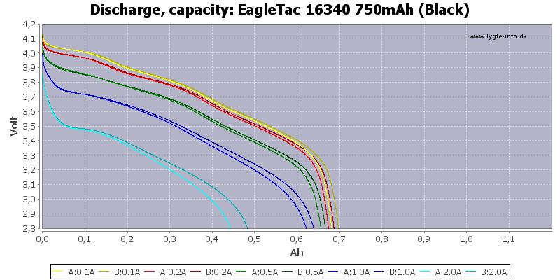 EagleTac%2016340%20750mAh%20(Black)-Capacity