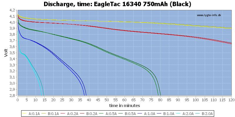 EagleTac%2016340%20750mAh%20(Black)-CapacityTime