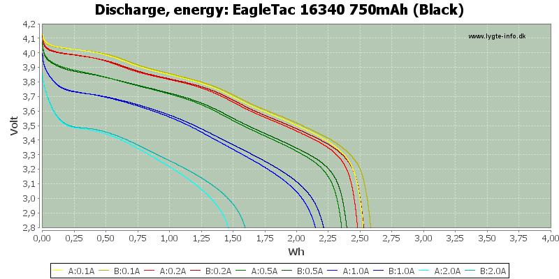 EagleTac%2016340%20750mAh%20(Black)-Energy