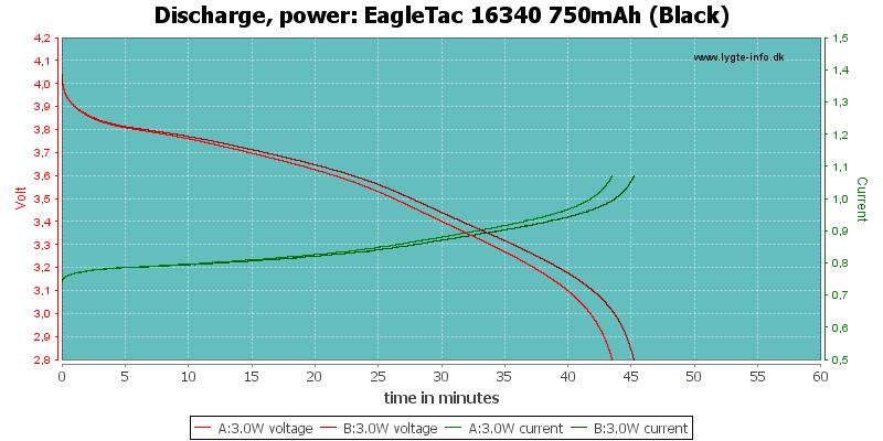 EagleTac%2016340%20750mAh%20(Black)-PowerLoadTime