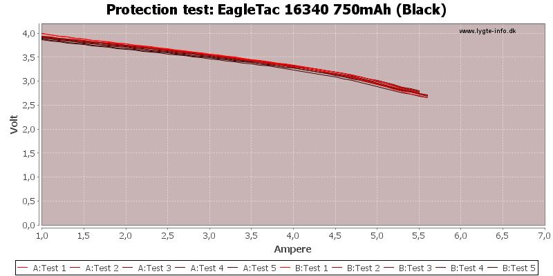 EagleTac%2016340%20750mAh%20(Black)-TripCurrent