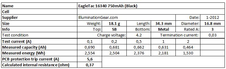 EagleTac%2016340%20750mAh%20(Black)-info