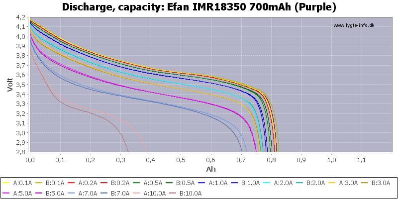 Efan%20IMR18350%20700mAh%20(Purple)-Capacity