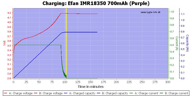Efan%20IMR18350%20700mAh%20(Purple)-Charge
