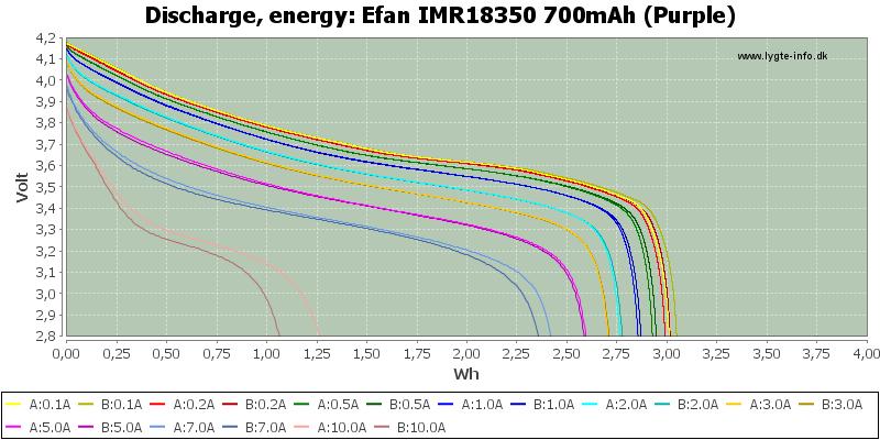 Efan%20IMR18350%20700mAh%20(Purple)-Energy