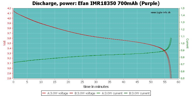 Efan%20IMR18350%20700mAh%20(Purple)-PowerLoadTime