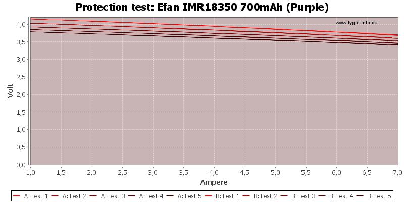 Efan%20IMR18350%20700mAh%20(Purple)-TripCurrent