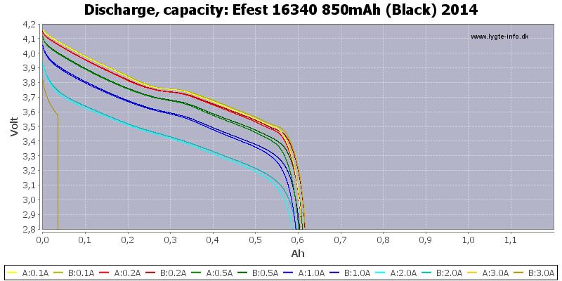 Efest%2016340%20850mAh%20(Black)%202014-Capacity