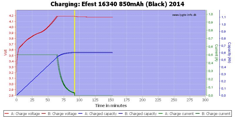 Efest%2016340%20850mAh%20(Black)%202014-Charge