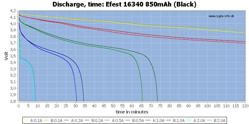 Efest%2016340%20850mAh%20(Black)-CapacityTime