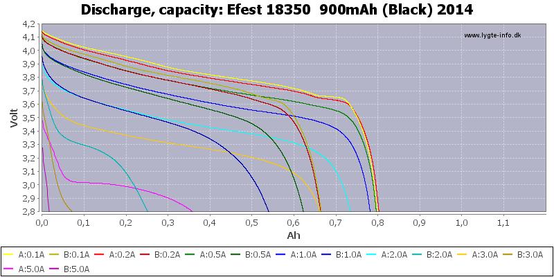 Efest%2018350%20%20900mAh%20(Black)%202014-Capacity