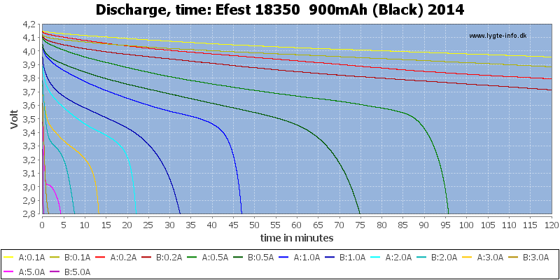 Efest%2018350%20%20900mAh%20(Black)%202014-CapacityTime