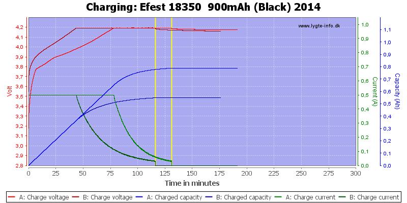 Efest%2018350%20%20900mAh%20(Black)%202014-Charge
