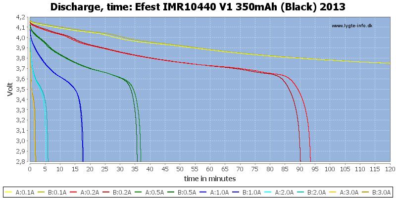 Efest%20IMR10440%20V1%20350mAh%20(Black)%202013-CapacityTime