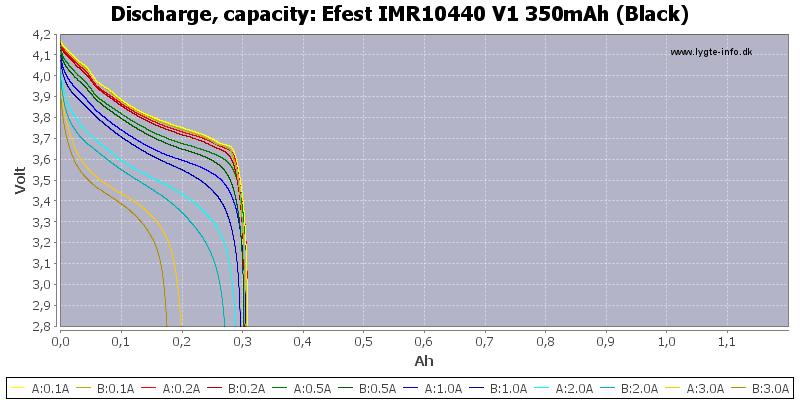 Efest%20IMR10440%20V1%20350mAh%20(Black)-Capacity
