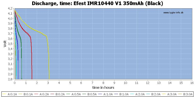 Efest%20IMR10440%20V1%20350mAh%20(Black)-CapacityTimeHours