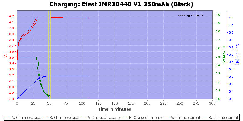 Efest%20IMR10440%20V1%20350mAh%20(Black)-Charge