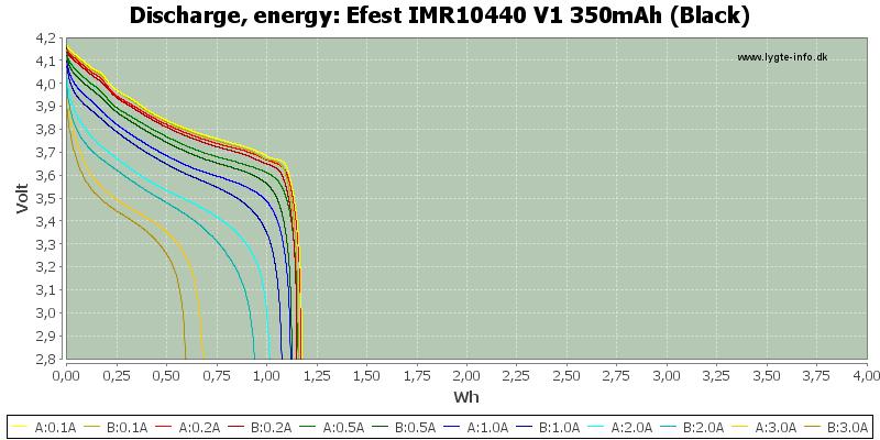 Efest%20IMR10440%20V1%20350mAh%20(Black)-Energy