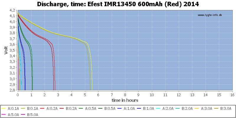 Efest%20IMR13450%20600mAh%20(Red)%202014-CapacityTimeHours